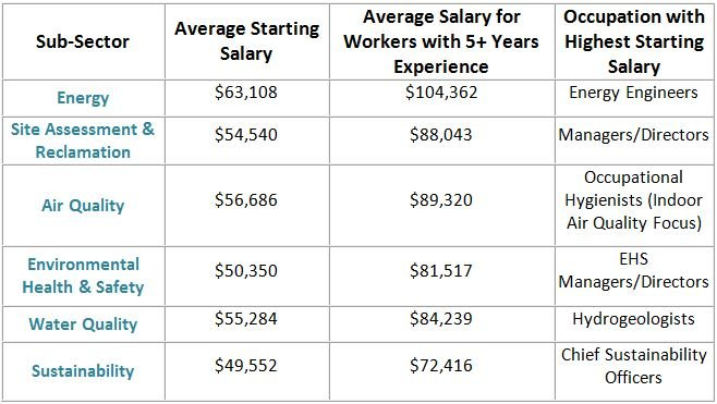 Compensation-Blog-Salary-Chart