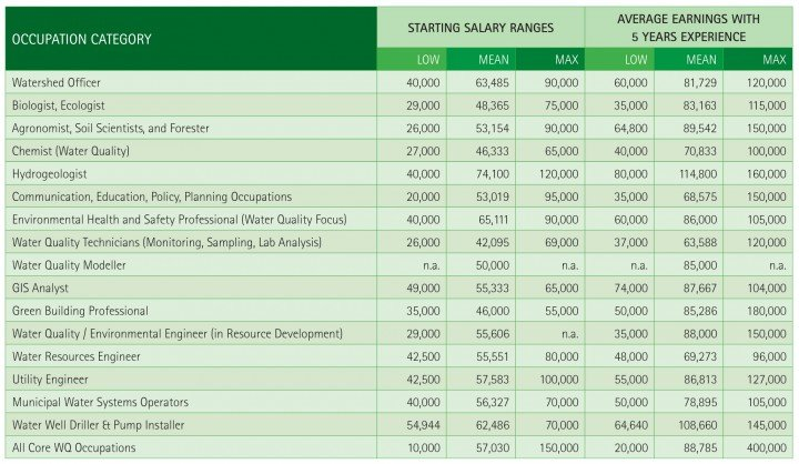 ECO Canada-Careers-in-Water-Quality-Annual-Salaries-by-Occupation