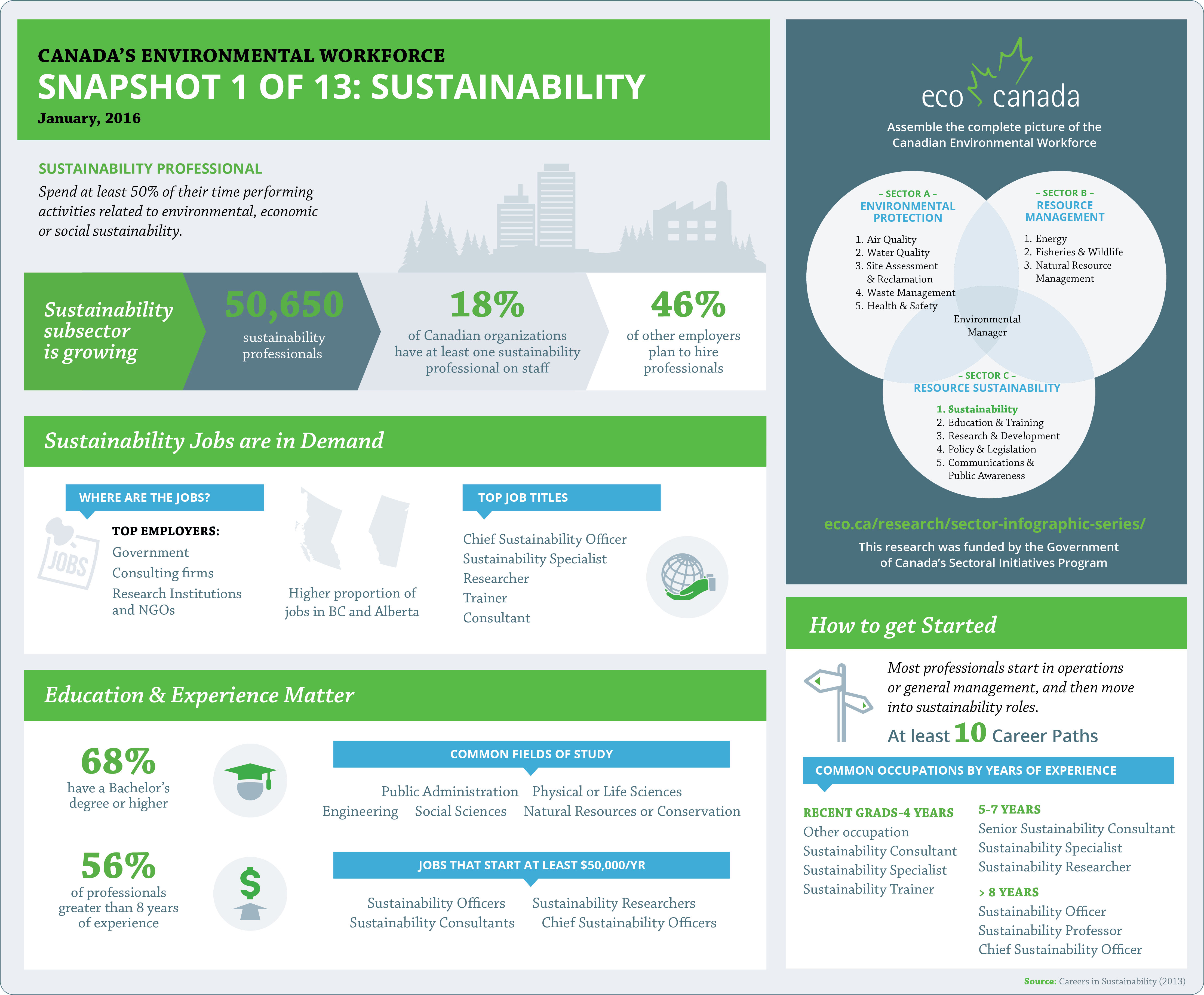 Sustainability Snapshot