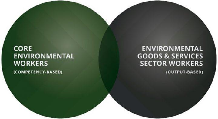 ECO Canada environmental job classification