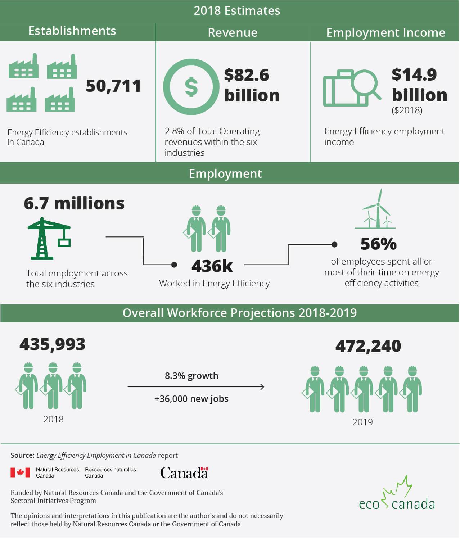 Energy Efficiency Employment in Canada | ECO Canada