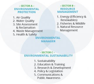 Environmental Sector Trends: 72 percent of Jobs Require Bachelor's or