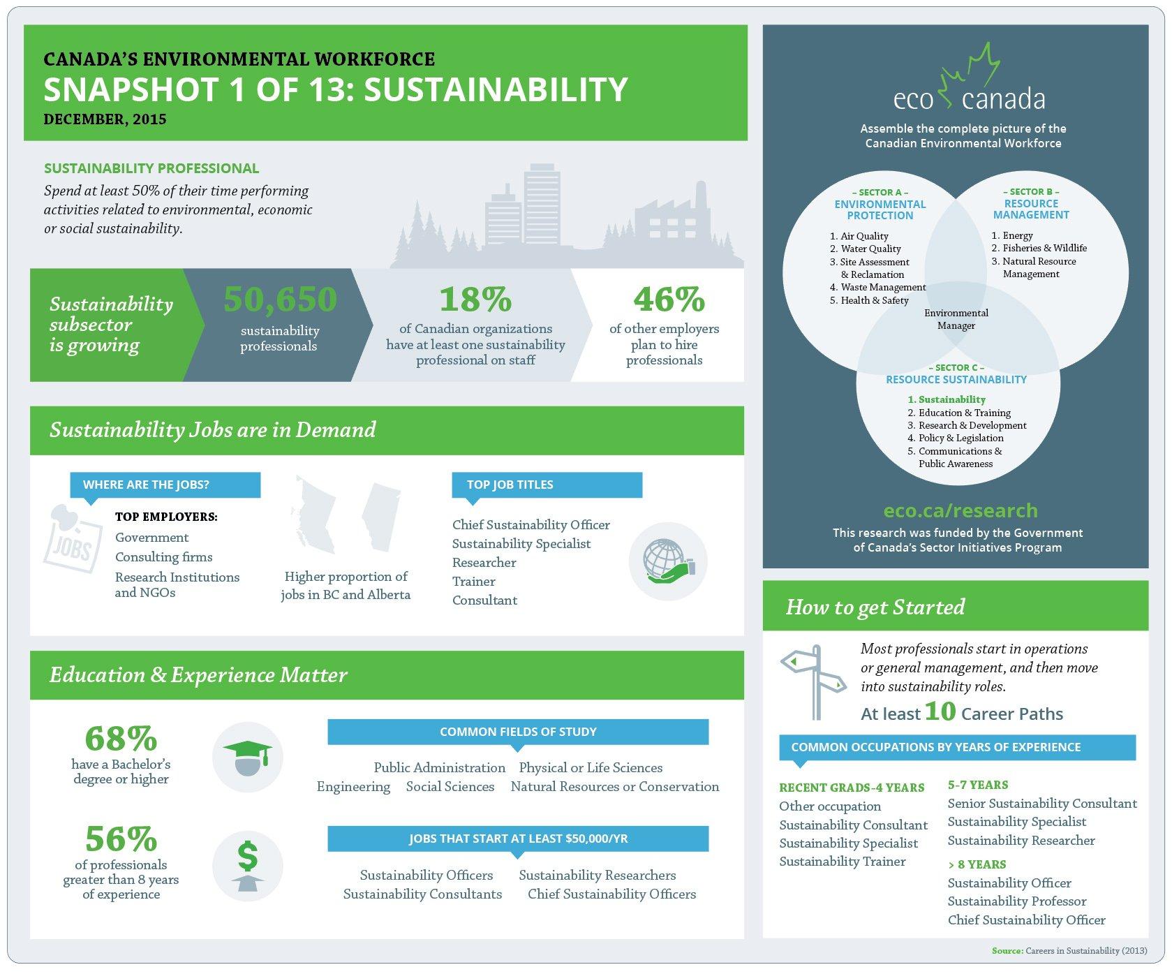 Sustainability Snapshot
