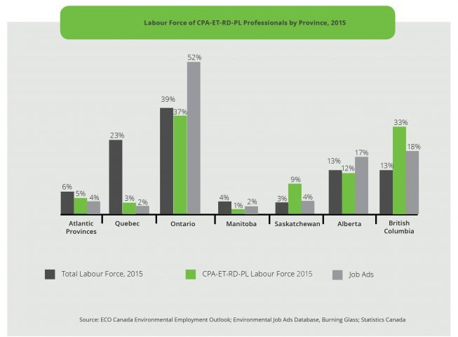 selected environmental sub-sectors eco canada
