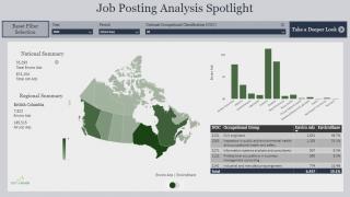 job posting analysis spotlight