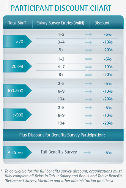 Participant discount chart