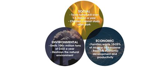 the KARIBU solar lamp address social, environmental and economic issues.