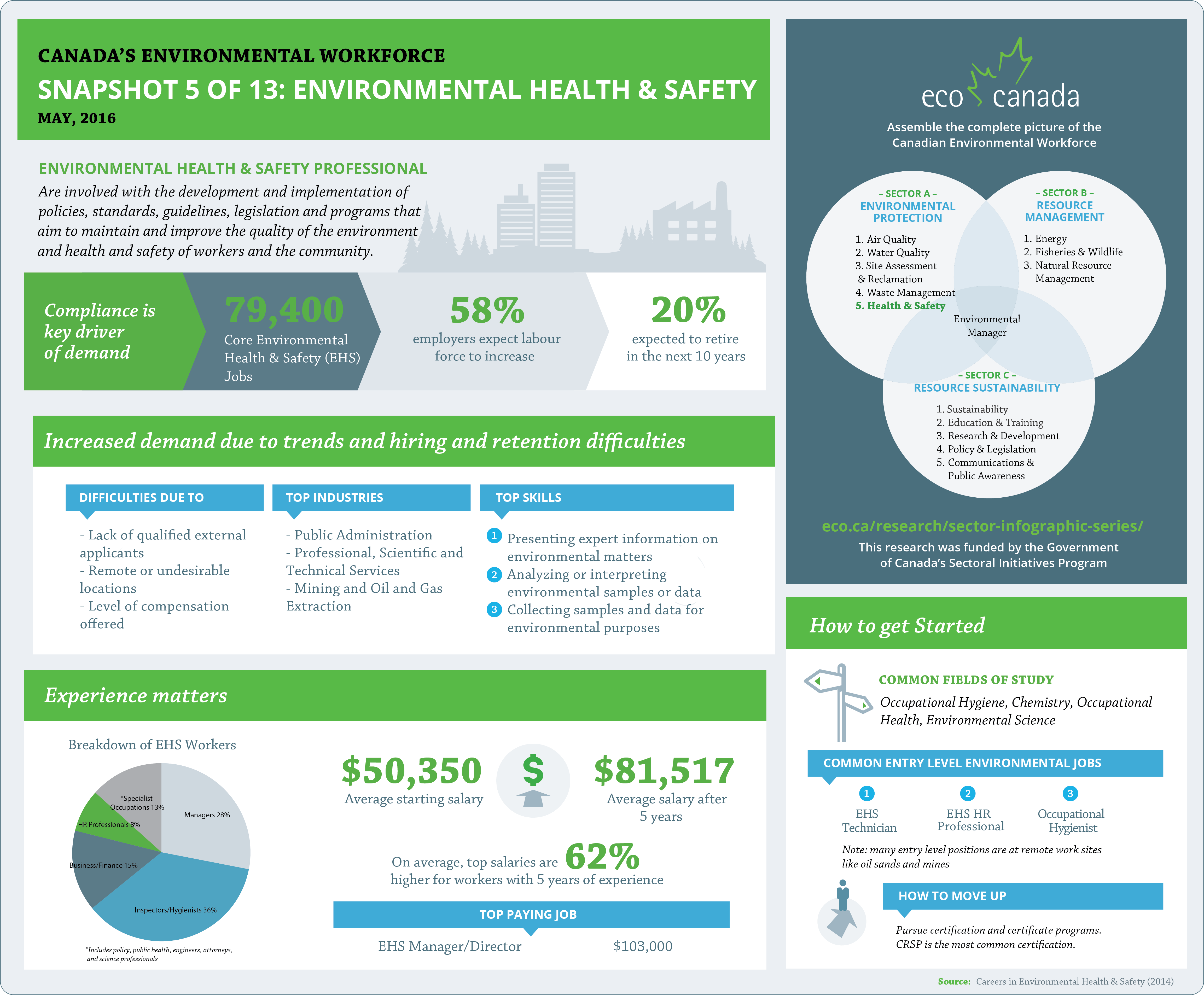 healthy canadians Protecting the health and safety of canadians and their families is a priority of our  healthy canadians 2010 — a federal report on comparable health.