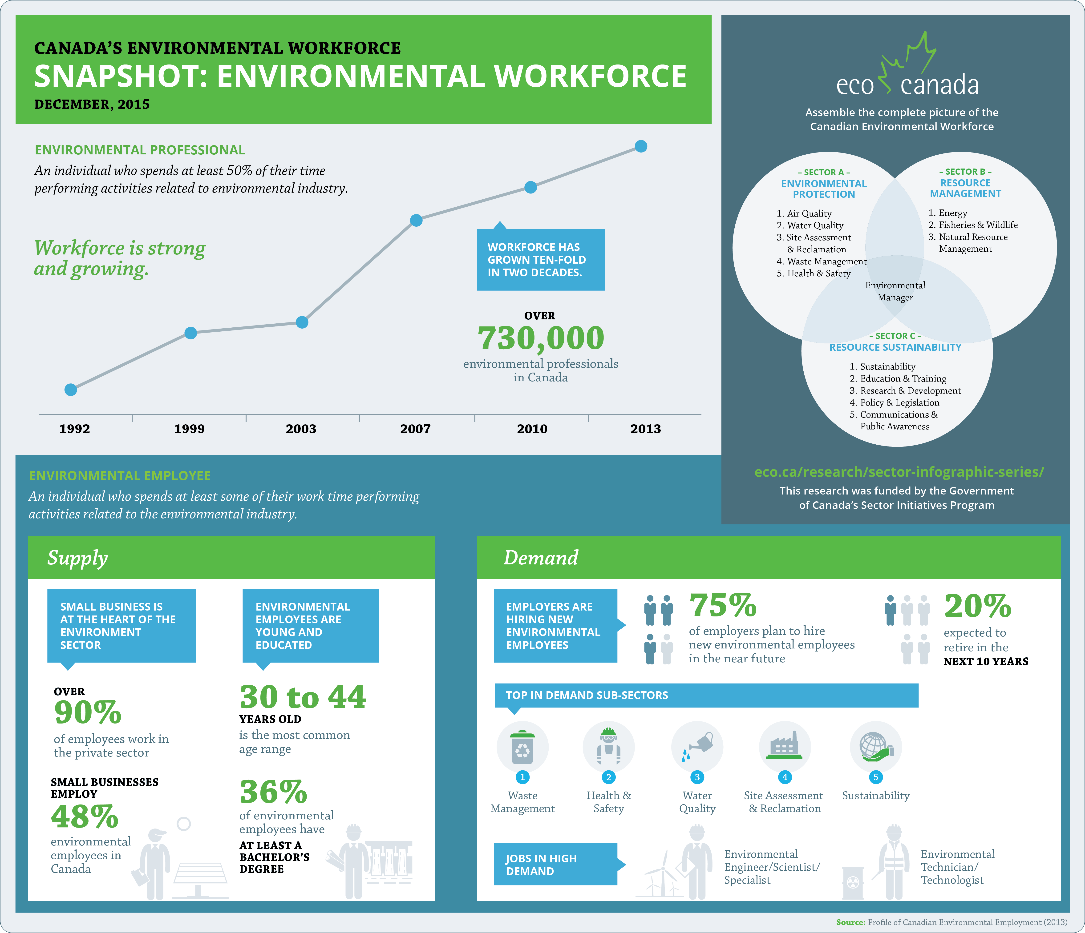 Environmental Workforce Snapshot