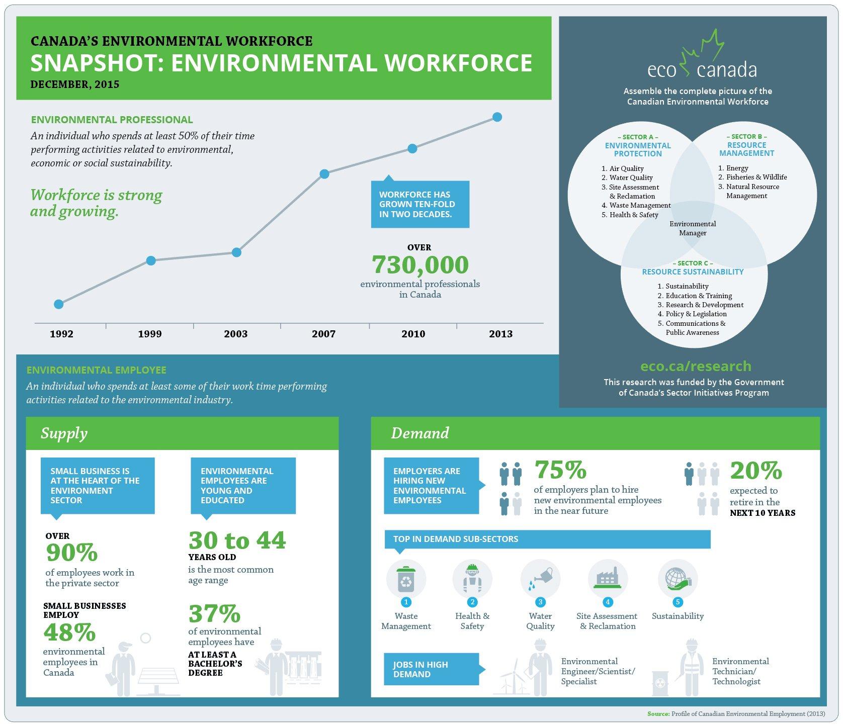 Environmental Workforce Snapshot