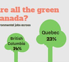 forecast for environmental jobs in canada