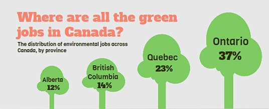 Going Green, The Forecast For Environmental Jobs In Canada