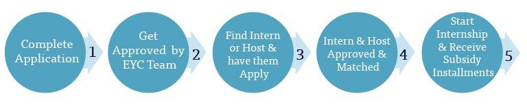 EYC Internship Process