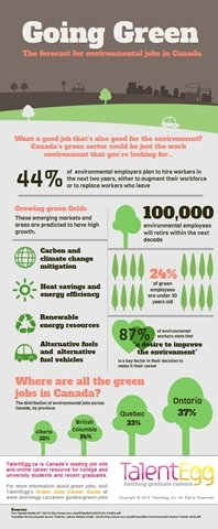 Going Green Infographic Tumbnail