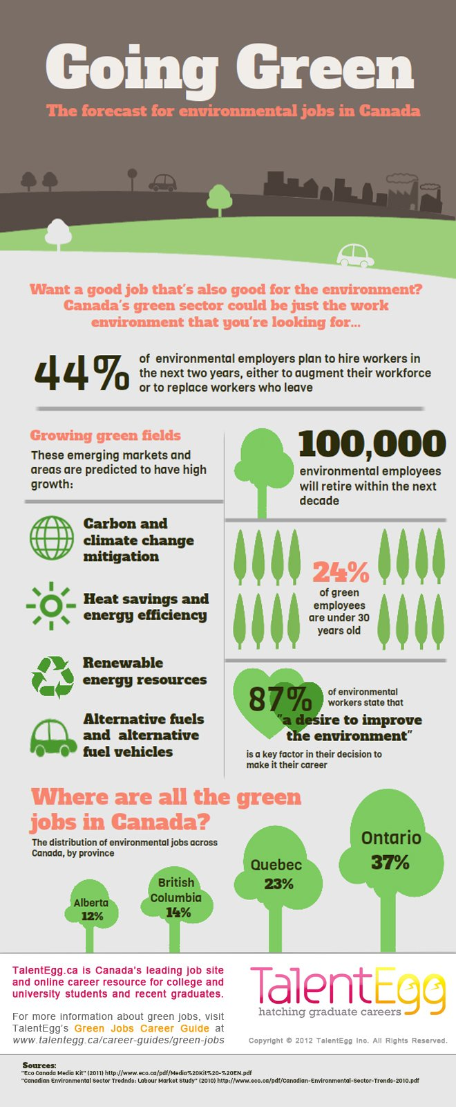 The Forecast For Environmental Jobs In Canada Eco Canada