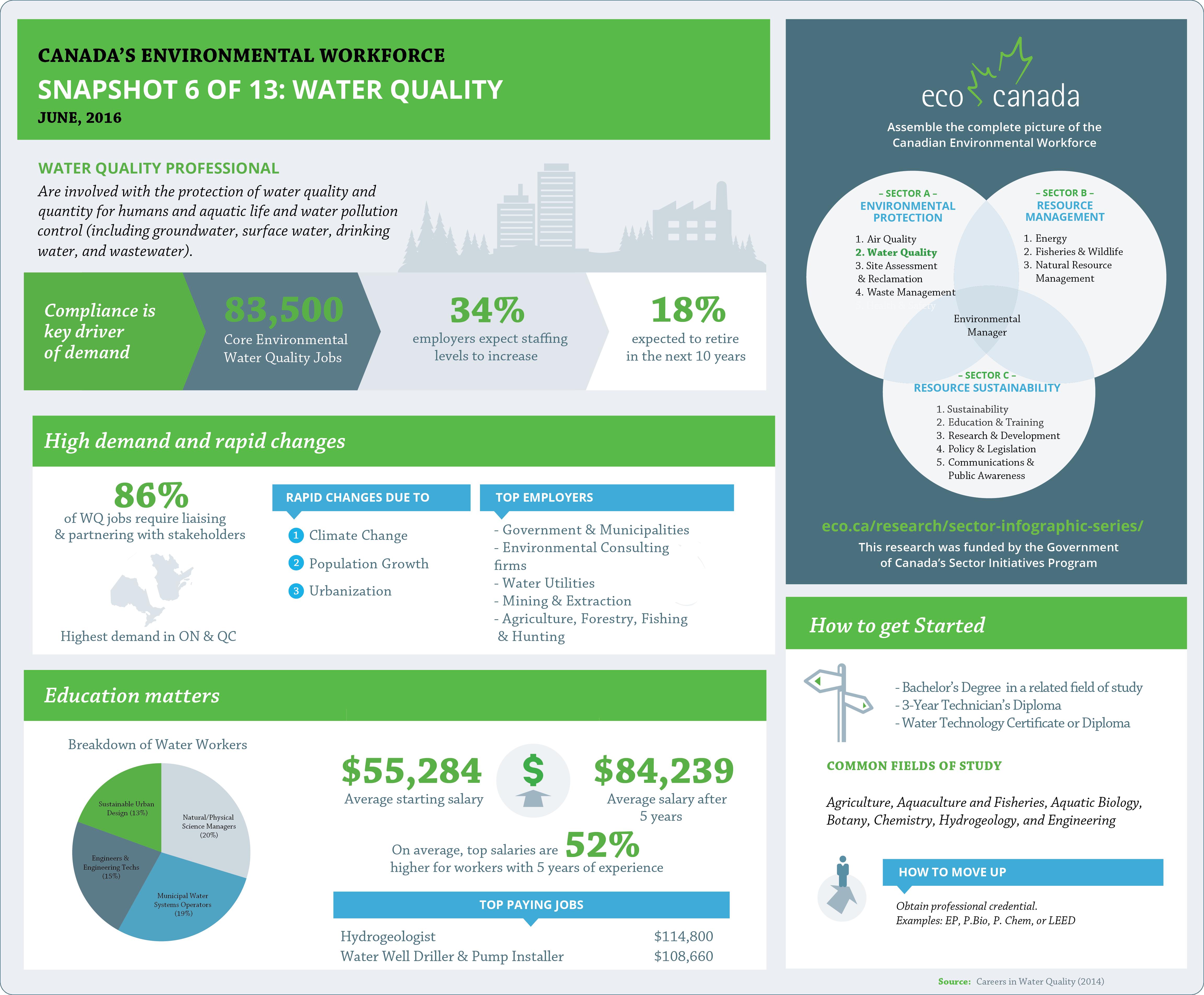 Water Quality Snapshot