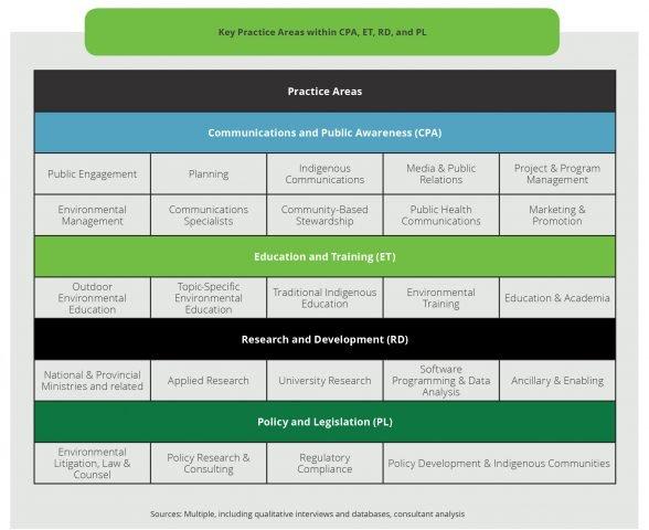 selected environmental sub-sectors eco canada
