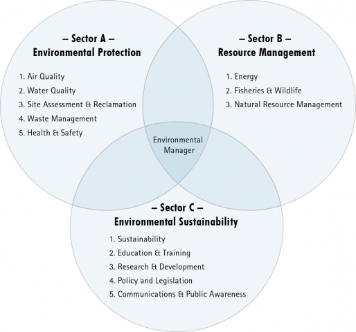 sector model_2013_EN