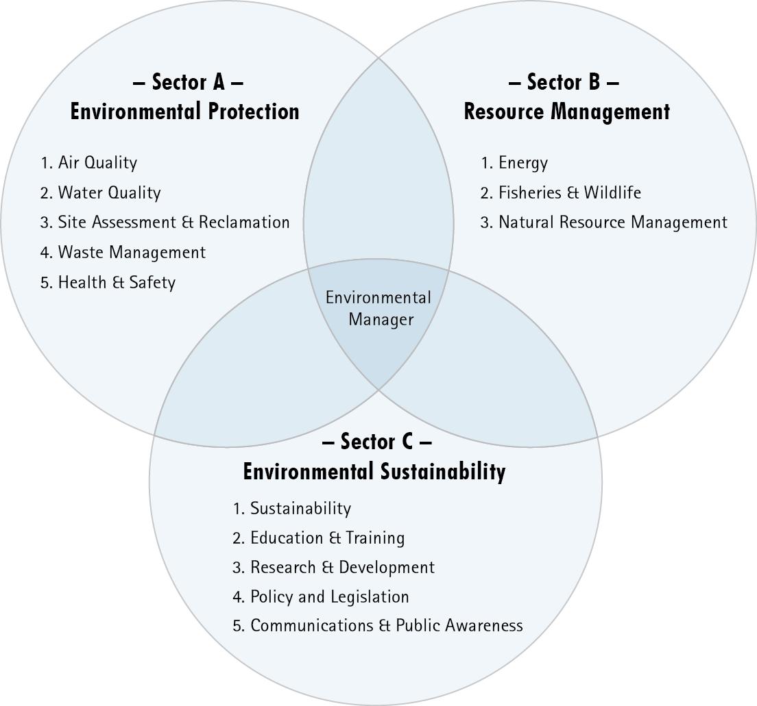 Sector_Model_EN